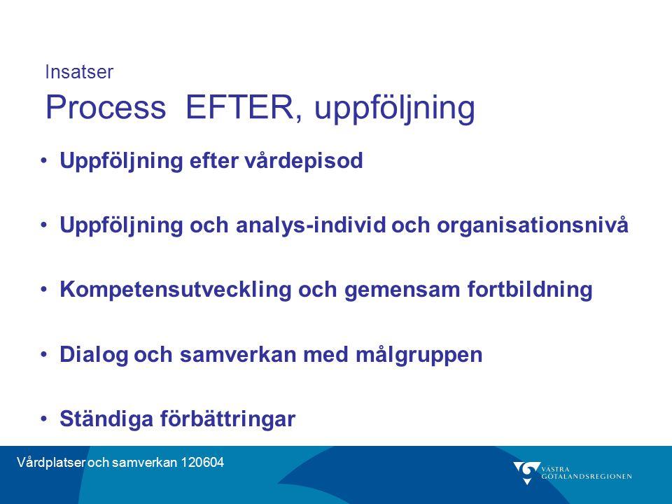 Vårdplatser och samverkan 120604 Insatser Process EFTER, uppföljning Uppföljning efter vårdepisod Uppföljning och analys-individ och organisationsnivå
