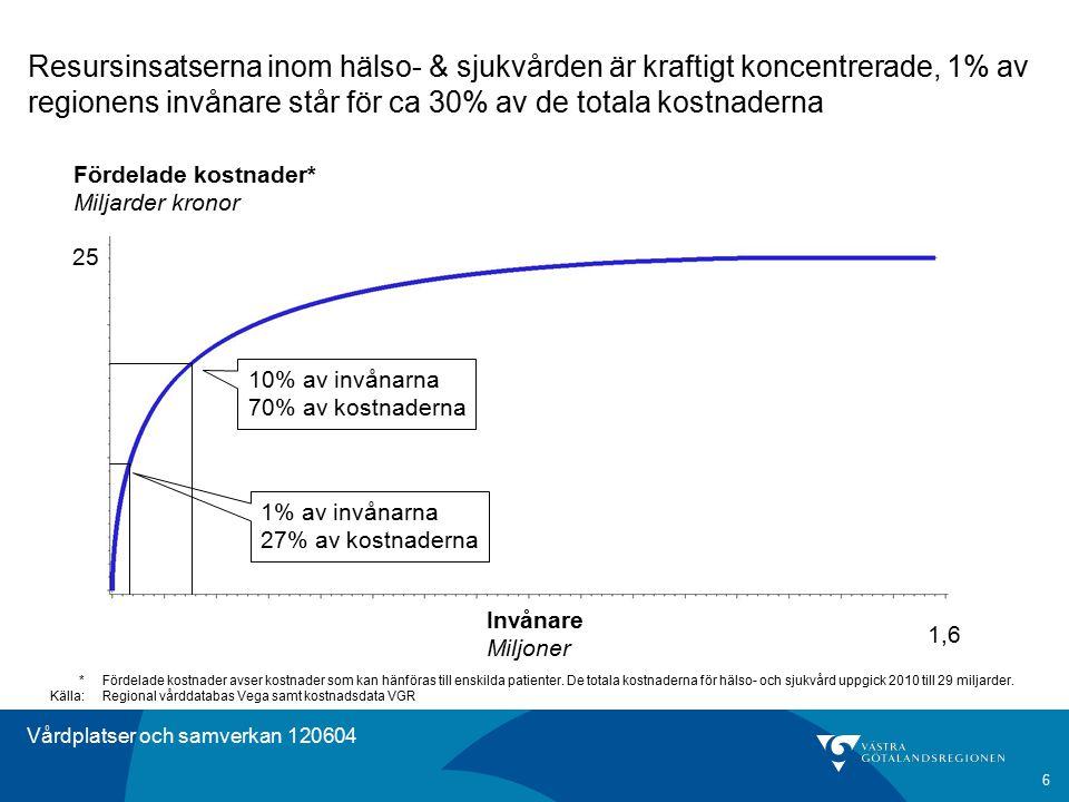 Vårdplatser och samverkan 120604 Resursinsatserna inom hälso- & sjukvården är kraftigt koncentrerade, 1% av regionens invånare står för ca 30% av de t