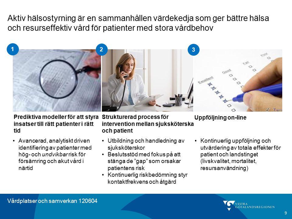 Vårdplatser och samverkan 120604 Avancerad, analytiskt driven identifiering av patienter med hög- och undvikbar risk för försämring och akut vård i nä