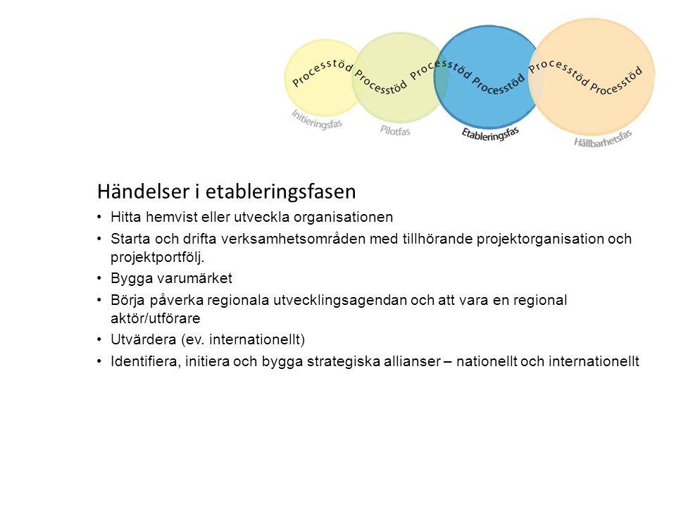 Händelser i etableringsfasen Hitta hemvist eller utveckla organisationen Starta och drifta verksamhetsområden med tillhörande projektorganisation och