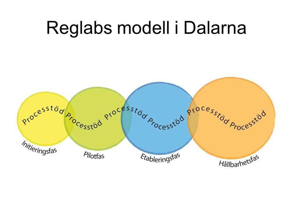 Reglabs modell i Dalarna