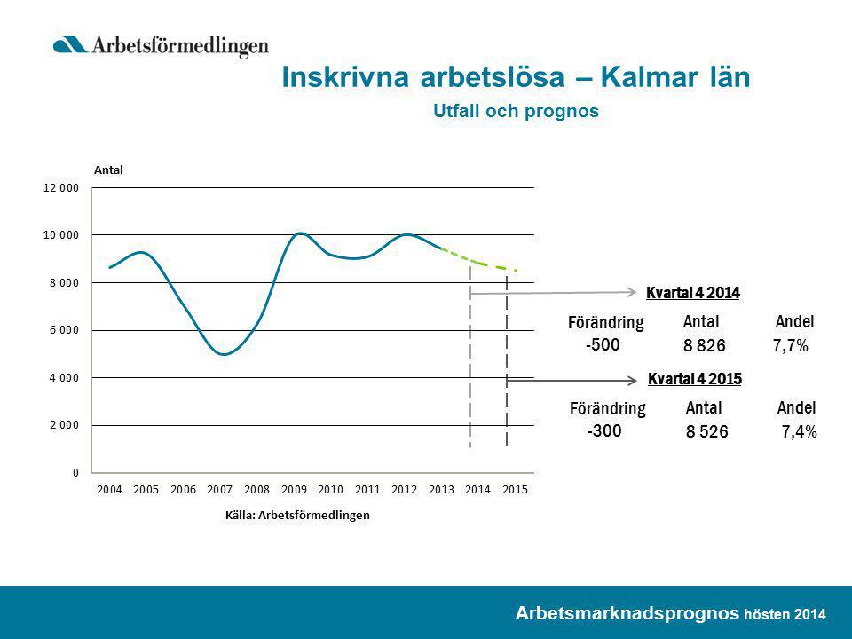 Arbetsmarknadsprognos hösten 2014 Inskrivna arbetslösa – Kalmar län Utfall och prognos Kvartal 4 2014 Förändring -500 Antal 8 826 Andel 7,7% Kvartal 4 2015 Förändring -300 Antal 8 526 Andel 7,4%