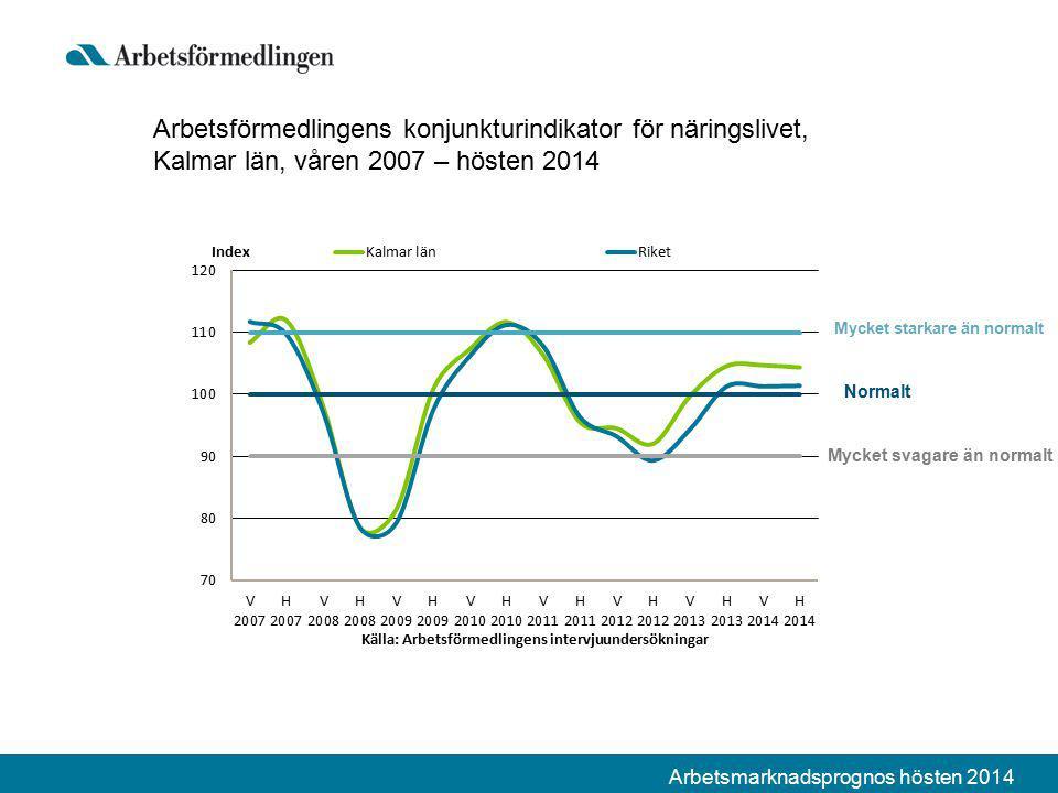 Arbetsmarknadsprognos hösten 2014 Arbetsförmedlingens konjunkturindikator för näringslivet, Kalmar län, våren 2007 – hösten 2014 Mycket svagare än normalt Normalt Mycket starkare än normalt