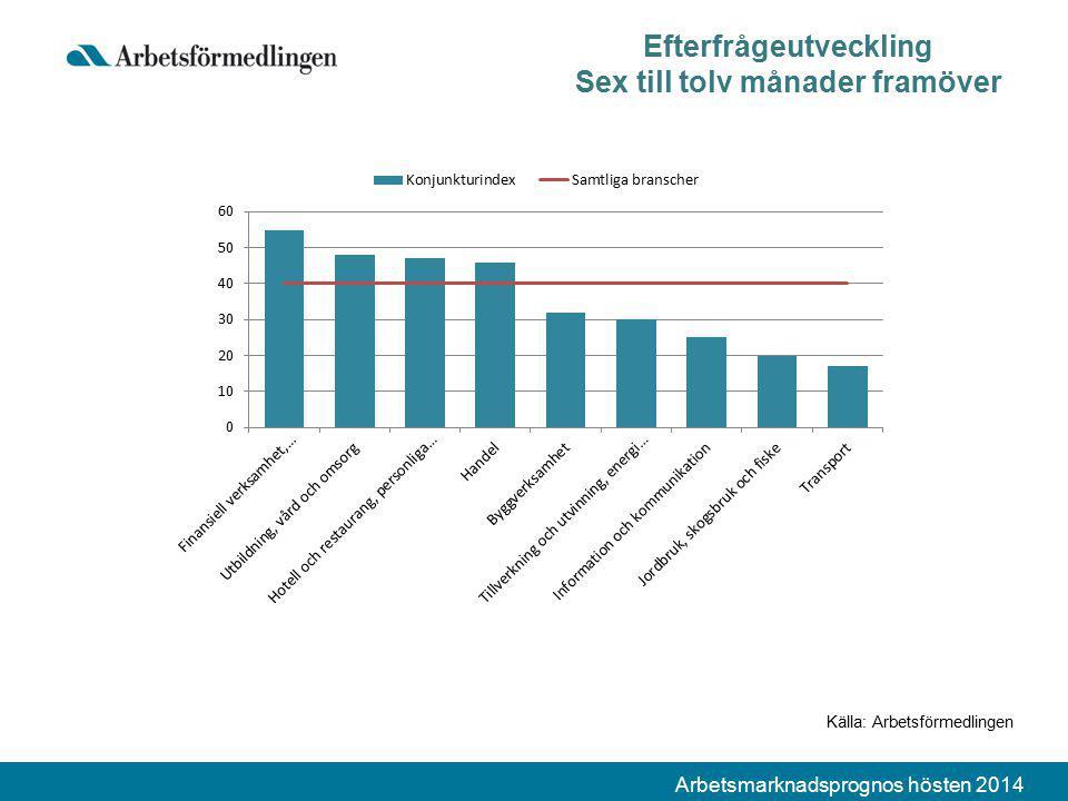 Arbetsmarknadsprognos hösten 2014 Efterfrågeutveckling Sex till tolv månader framöver Källa: Arbetsförmedlingen