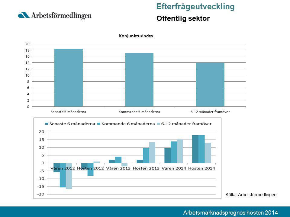 Arbetsmarknadsprognos hösten 2014 Källa: Arbetsförmedlingen Efterfrågeutveckling Offentlig sektor