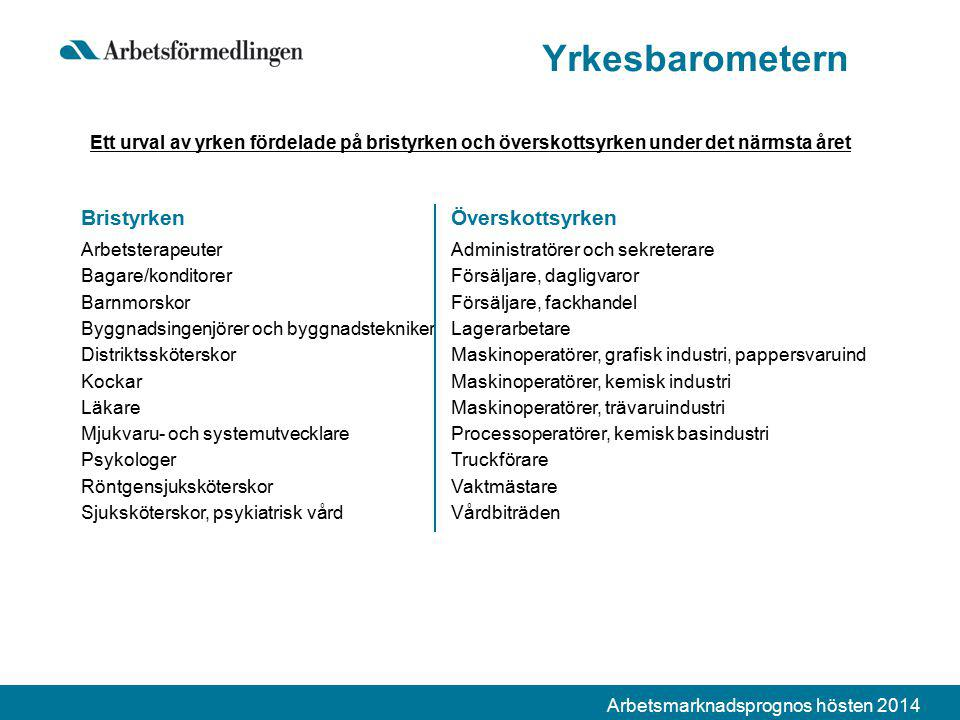 Arbetsmarknadsprognos hösten 2014 Yrkesbarometern Ett urval av yrken fördelade på bristyrken och överskottsyrken under det närmsta året BristyrkenÖver