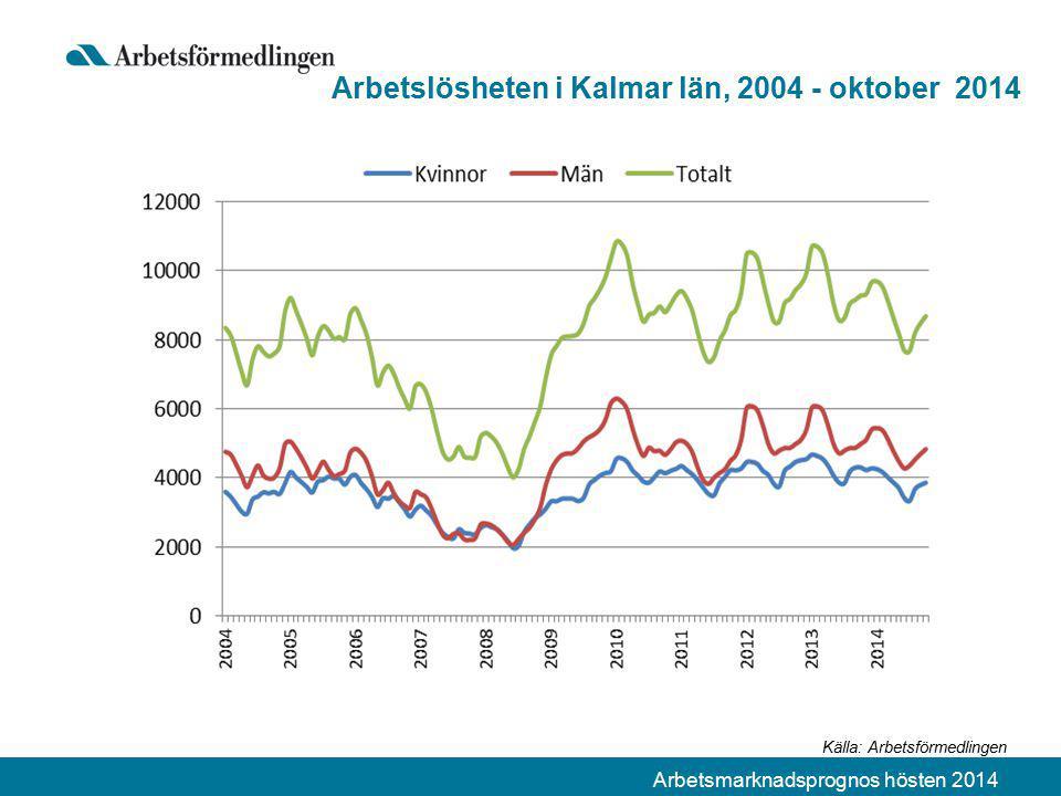 Arbetsmarknadsprognos hösten 2014 Arbetslösheten i Kalmar län, 2004 - oktober 2014 Källa: Arbetsförmedlingen