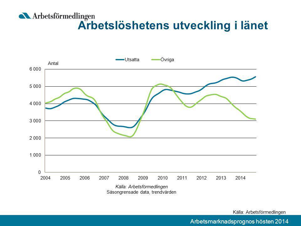 Arbetsmarknadsprognos hösten 2014 Arbetslöshetens utveckling i länet Källa: Arbetsförmedlingen