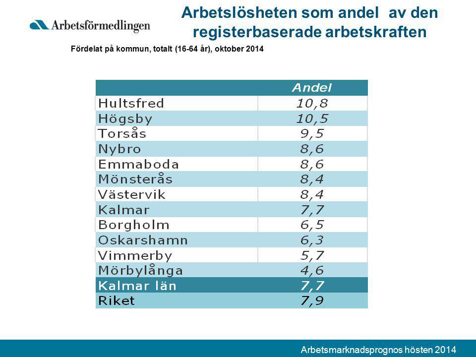 Arbetsmarknadsprognos hösten 2014 Arbetslösheten som andel av den registerbaserade arbetskraften Fördelat på kommun, totalt (16-64 år), oktober 2014
