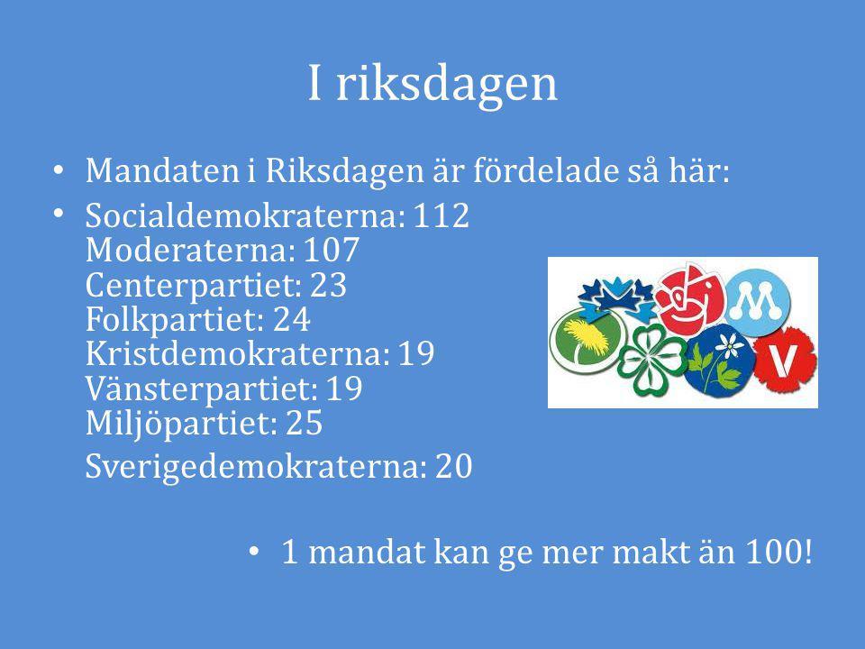 I riksdagen Mandaten i Riksdagen är fördelade så här: Socialdemokraterna: 112 Moderaterna: 107 Centerpartiet: 23 Folkpartiet: 24 Kristdemokraterna: 19 Vänsterpartiet: 19 Miljöpartiet: 25 Sverigedemokraterna: 20 1 mandat kan ge mer makt än 100!
