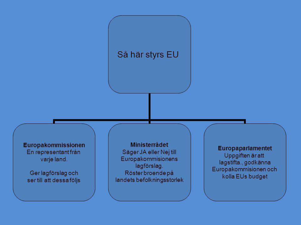 Så här styrs EU Europakommissionen En representant från varje land. Ger lagförslag och ser till att dessa följs Ministerrådet Säger JA eller Nej till