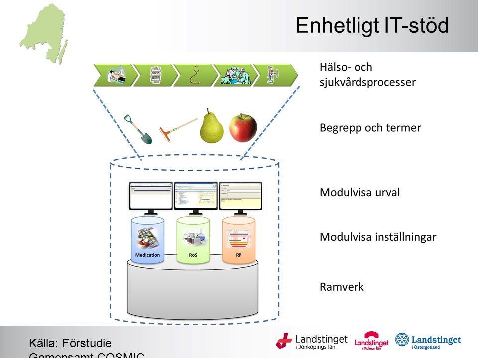 Enhetligt IT-stöd Källa: Förstudie Gemensamt COSMIC, 2013-10-28