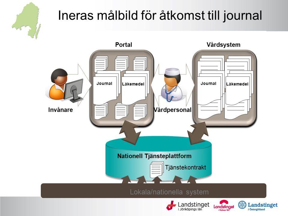 Ineras målbild för åtkomst till journal Lokala/nationella system PortalVårdsystem Journal Läkemedel Journal Läkemedel InvånareVårdpersonal Nationell T