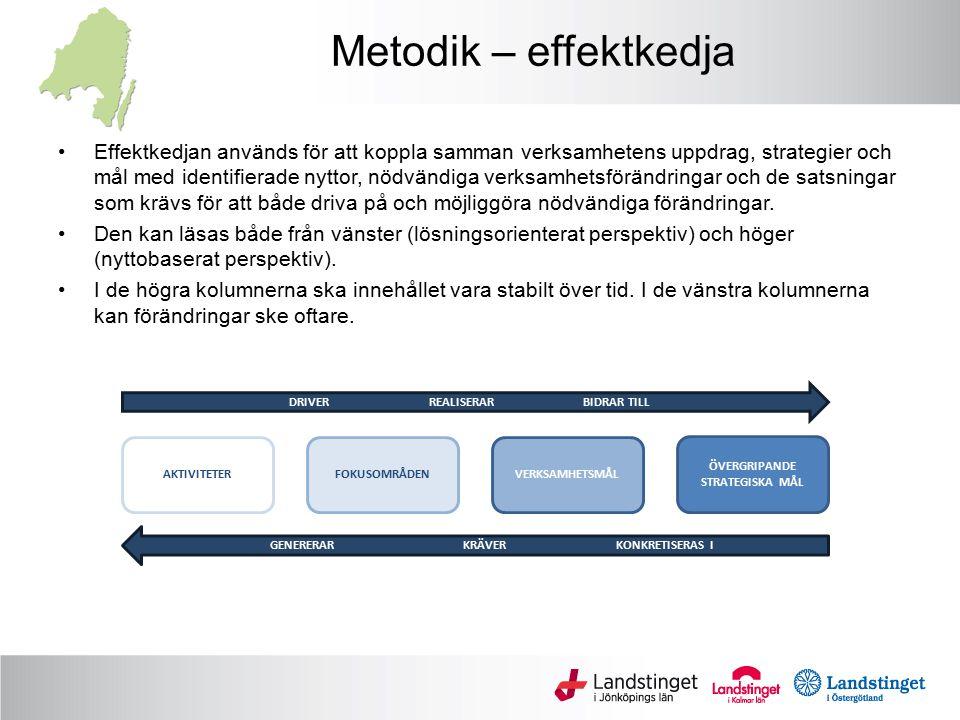 Metodik – effektkedja Effektkedjan används för att koppla samman verksamhetens uppdrag, strategier och mål med identifierade nyttor, nödvändiga verksamhetsförändringar och de satsningar som krävs för att både driva på och möjliggöra nödvändiga förändringar.