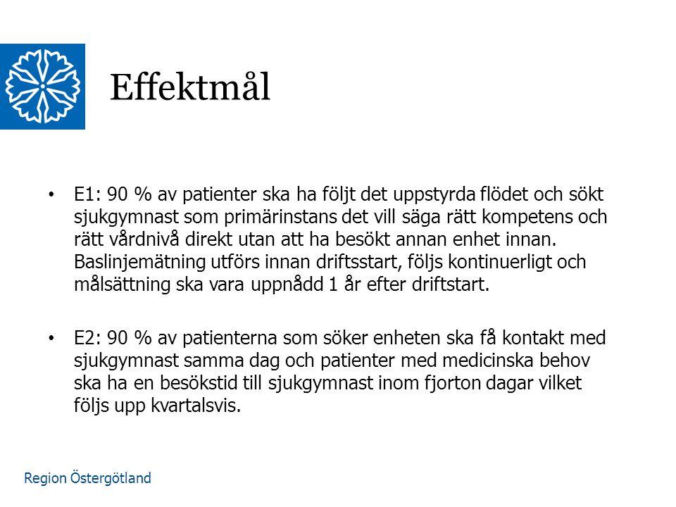 Region Östergötland E3: Ledtiderna för patienterna från besök hos sjukgymnast till besök hos ortoped inom projektet Motions- och idrottskadeenhet ska vara högst 60 dagar vilket följs upp kvartalsvis.