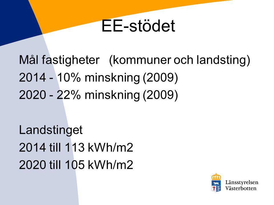 EE-stödet Mål fastigheter (kommuner och landsting) 2014 - 10% minskning (2009) 2020 - 22% minskning (2009) Landstinget 2014 till 113 kWh/m2 2020 till