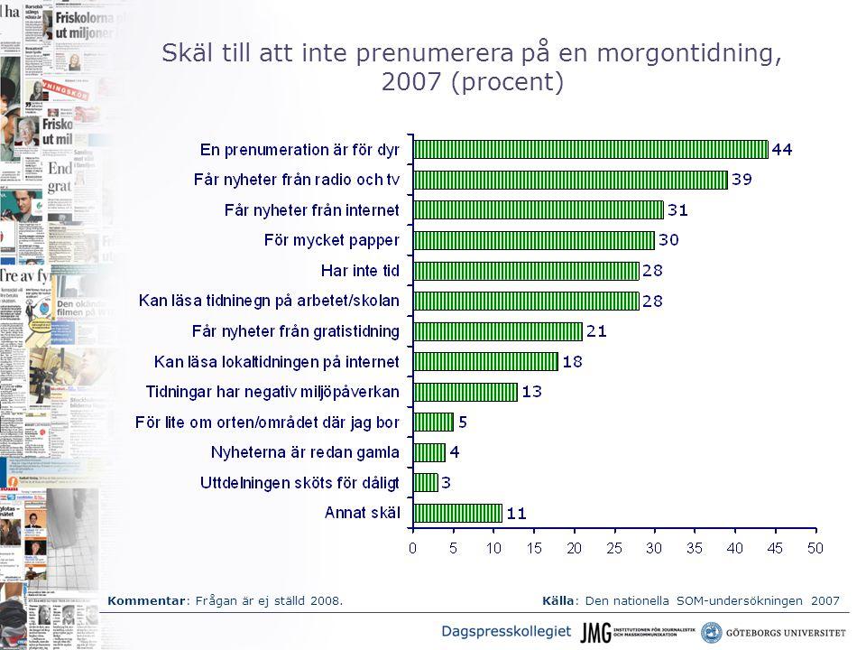 Skäl till att inte prenumerera på en morgontidning, 2007 (procent) Källa: Den nationella SOM-undersökningen 2007Kommentar: Frågan är ej ställd 2008.