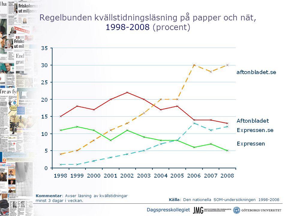 Regelbunden kvällstidningsläsning på papper och nät, 1998-2008 (procent) Kommentar: Avser läsning av kvällstidningar minst 3 dagar i veckan.
