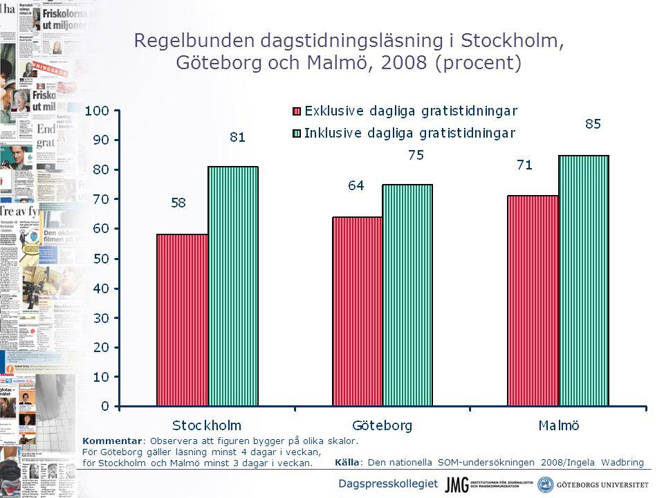Regelbunden dagstidningsläsning i Stockholm, Göteborg och Malmö, 2008 (procent) Källa: Den nationella SOM-undersökningen 2008/Ingela Wadbring Kommentar: Observera att figuren bygger på olika skalor.