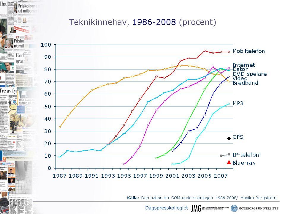 Teknikinnehav, 1986-2008 (procent) Källa: Den nationella SOM-undersökningen 1986-2008/ Annika Bergström