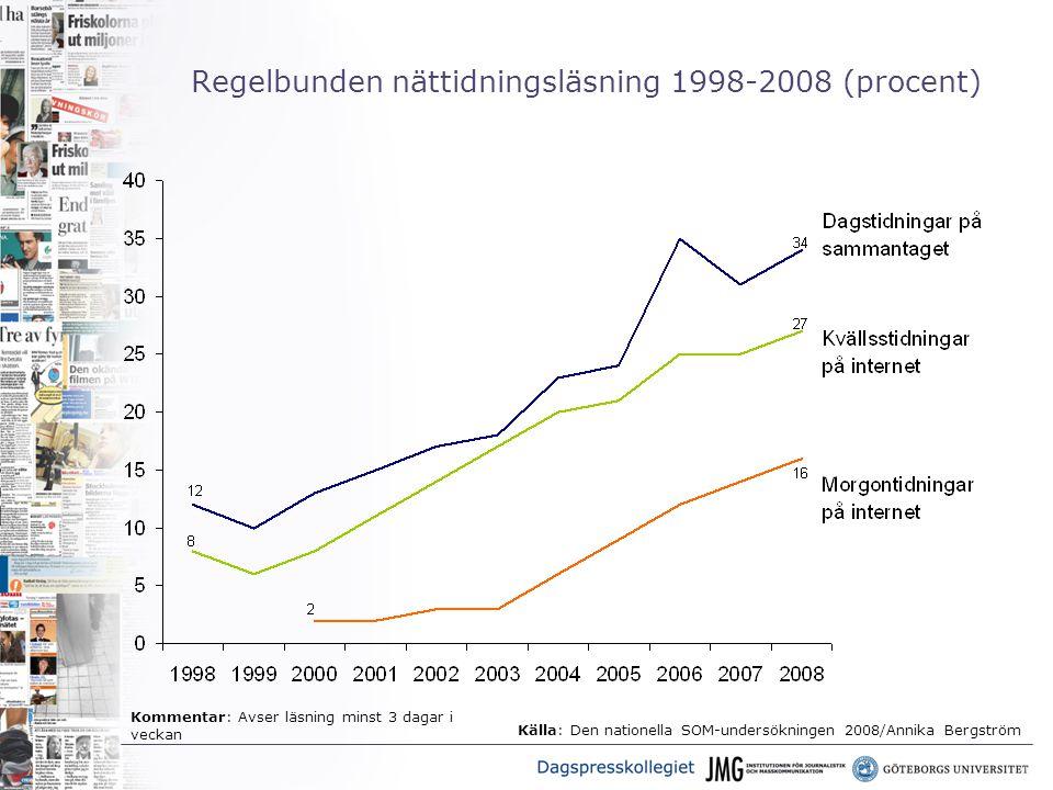 Regelbunden nättidningsläsning 1998-2008 (procent) Källa: Den nationella SOM-undersökningen 2008/Annika Bergström Kommentar: Avser läsning minst 3 dagar i veckan