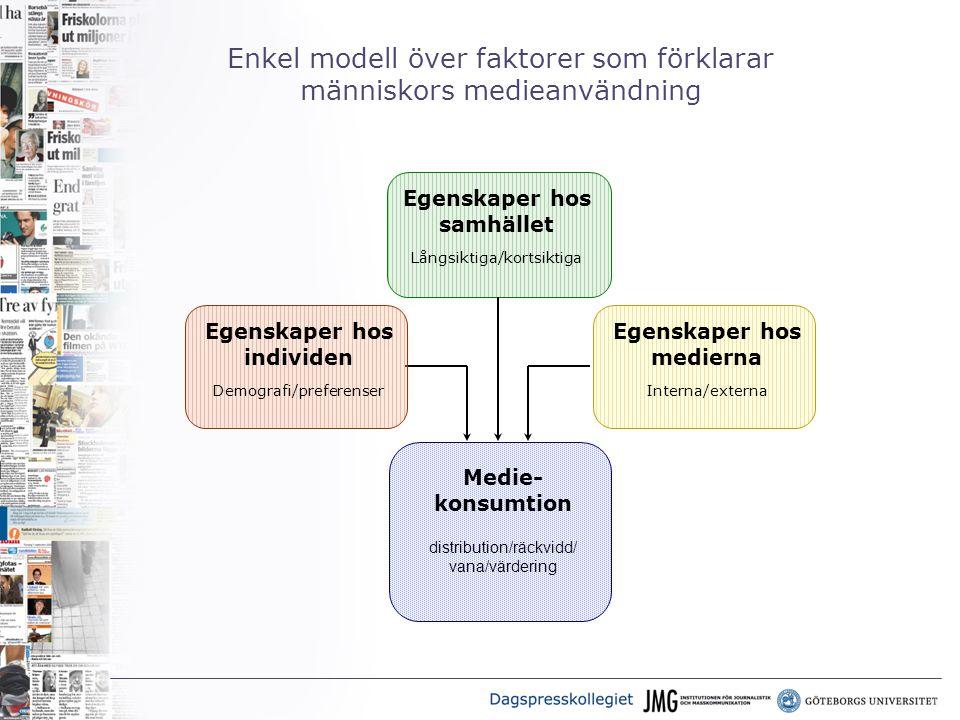 Enkel modell över faktorer som förklarar människors medieanvändning Egenskaper hos samhället Långsiktiga/kortsiktiga Medie- konsumtion distribution/räckvidd/ vana/värdering Egenskaper hos medierna Interna/externa Egenskaper hos individen Demografi/preferenser
