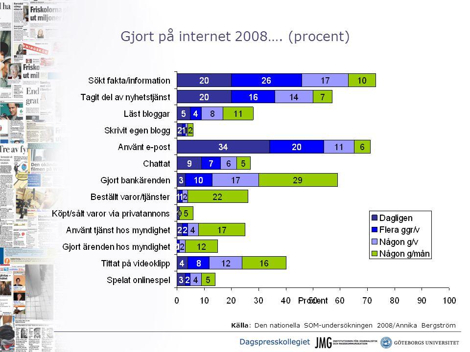 Gjort på internet 2008…. (procent) Källa: Den nationella SOM-undersökningen 2008/Annika Bergström