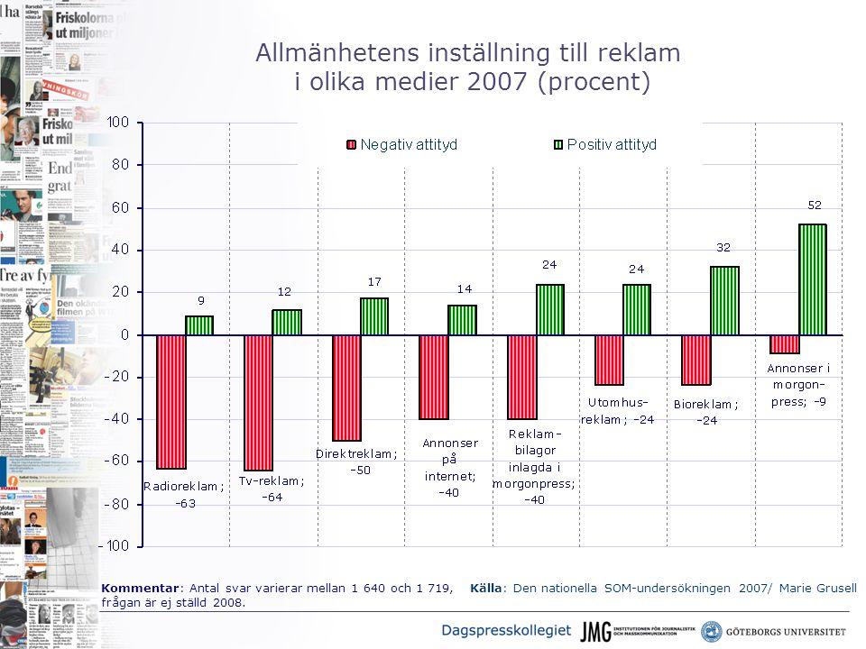Allmänhetens inställning till reklam i olika medier 2007 (procent) Källa: Den nationella SOM-undersökningen 2007/ Marie GrusellKommentar: Antal svar varierar mellan 1 640 och 1 719, frågan är ej ställd 2008.