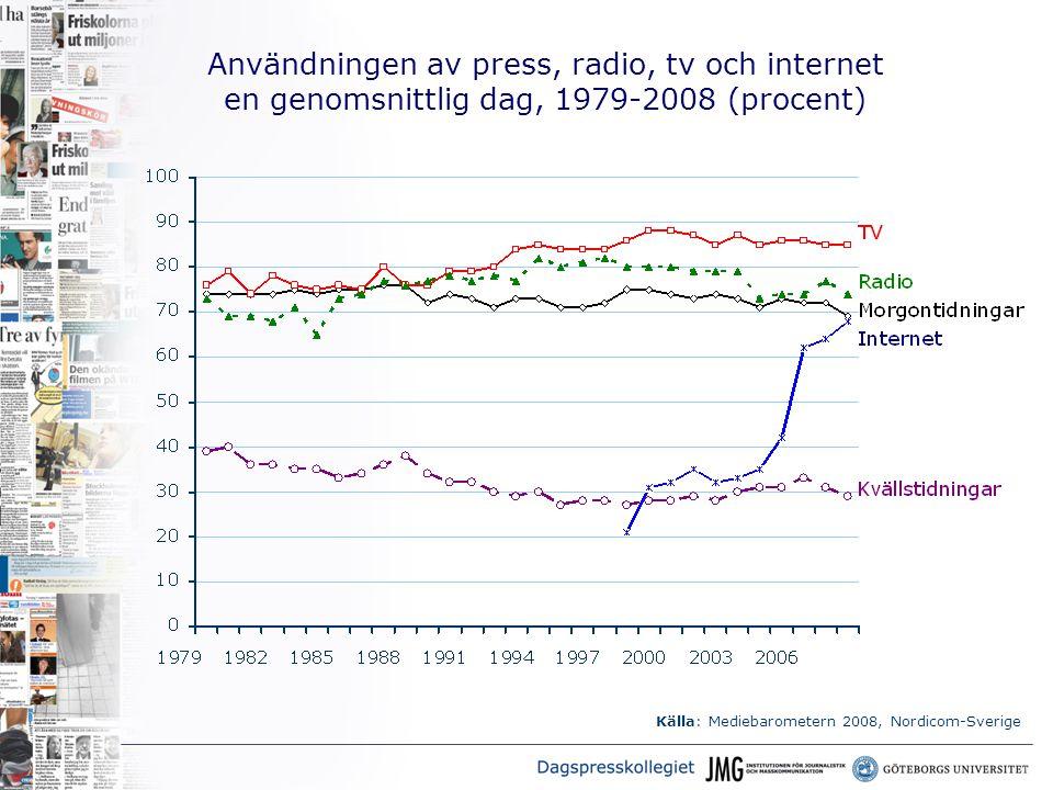 Användningen av press, radio, tv och internet en genomsnittlig dag, 1979-2008 (procent) Källa: Mediebarometern 2008, Nordicom-Sverige
