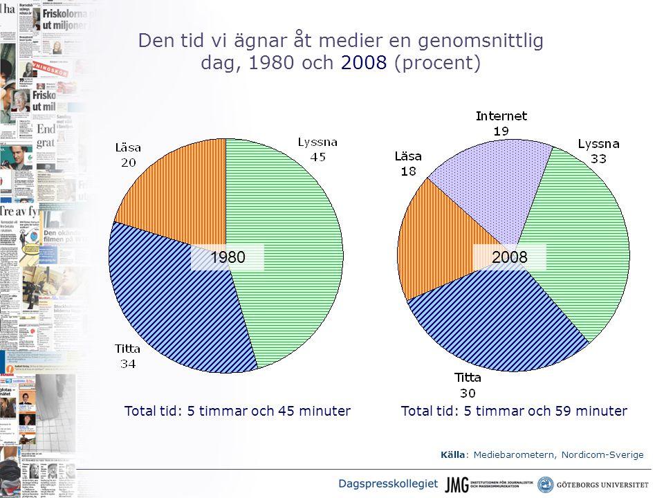 Den tid vi ägnar åt medier en genomsnittlig dag, 1980 och 2008 (procent) 2008 Källa: Mediebarometern, Nordicom-Sverige Total tid: 5 timmar och 45 minuterTotal tid: 5 timmar och 59 minuter 1980