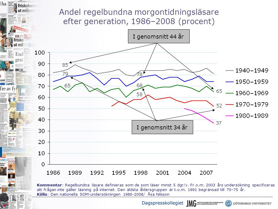 Andel regelbundna morgontidningsläsare efter generation, 1986–2008 (procent) I genomsnitt 34 år I genomsnitt 44 år Kommentar: Regelbundna läsare definieras som de som läser minst 5 dgr/v.