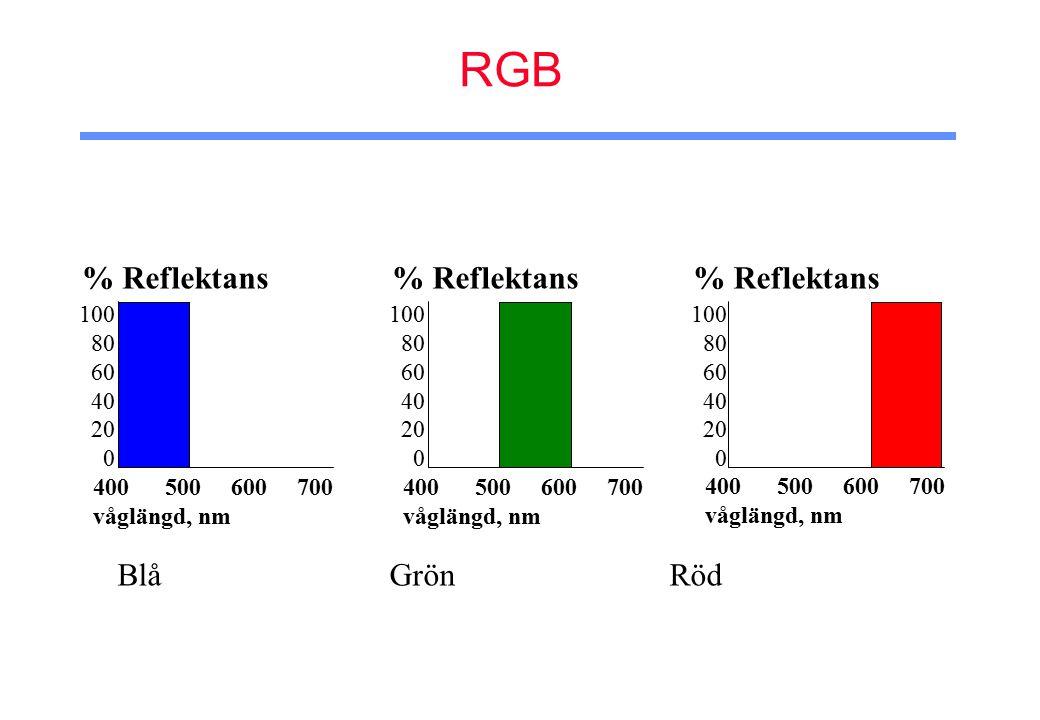 RGB 100 80 60 40 20 0 % Reflektans 400 500 600 700 våglängd, nm 100 80 60 40 20 0 % Reflektans 400 500 600 700 våglängd, nm 100 80 60 40 20 0 % Reflektans 400 500 600 700 våglängd, nm Blå Grön Röd