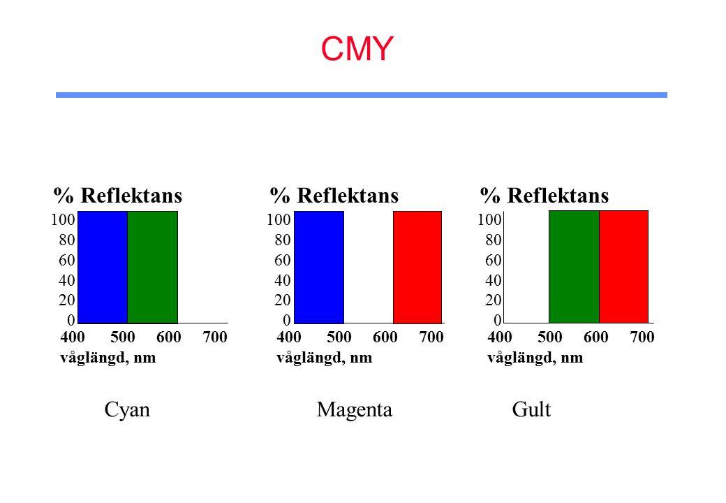 CMY 100 80 60 40 20 0 % Reflektans 400 500 600 700 våglängd, nm 100 80 60 40 20 0 % Reflektans 400 500 600 700 våglängd, nm 100 80 60 40 20 0 % Reflektans 400 500 600 700 våglängd, nm Cyan Magenta Gult