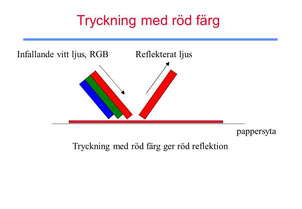 Tryckning med röd färg Infallande vitt ljus, RGB Reflekterat ljus Tryckning med röd färg ger röd reflektion pappersyta