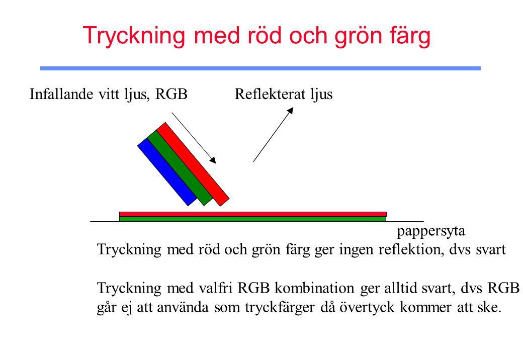 Tryckning med röd och grön färg Infallande vitt ljus, RGB Reflekterat ljus Tryckning med röd och grön färg ger ingen reflektion, dvs svart Tryckning med valfri RGB kombination ger alltid svart, dvs RGB går ej att använda som tryckfärger då övertyck kommer att ske.