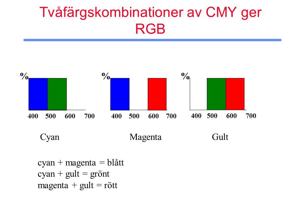 Tvåfärgskombinationer av CMY ger RGB % 400 500 600 700 % % Cyan Magenta Gult cyan + magenta = blått cyan + gult = grönt magenta + gult = rött