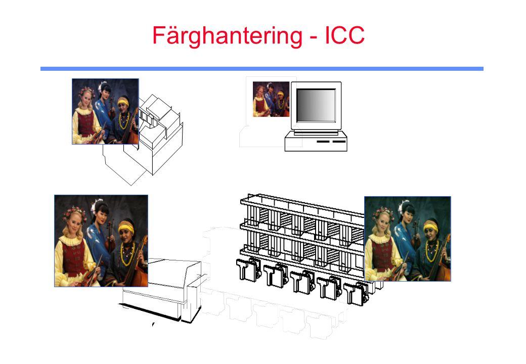 Färghantering - ICC