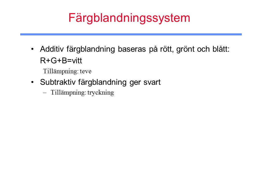 Färgblandningssystem Additiv färgblandning baseras på rött, grönt och blått: R+G+B=vitt Tillämpning: teve Subtraktiv färgblandning ger svart –Tillämpning: tryckning