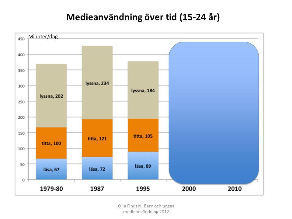 Medieanvändning över tid (15-24 år) Olle Findahl: Barn och ungas medieanvändning 2012 Minuter/dag