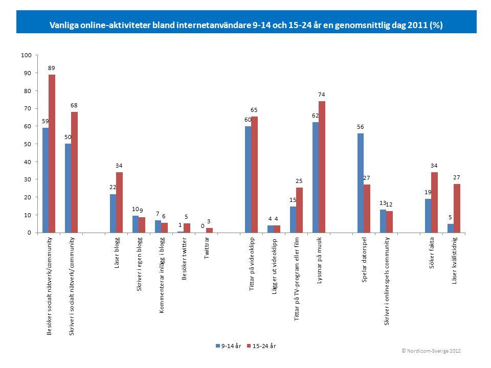 Vanliga online-aktiviteter bland internetanvändare 9-14 och 15-24 år en genomsnittlig dag 2011 (%) © Nordicom-Sverige 2012