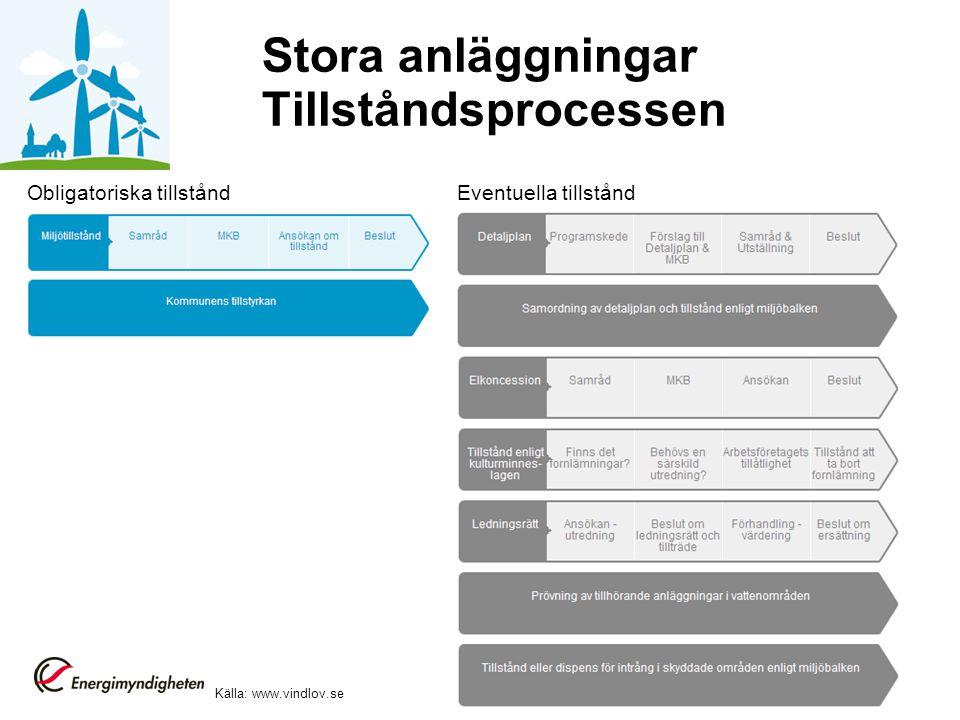 Stora anläggningar Tillståndsprocessen Obligatoriska tillståndEventuella tillstånd Källa: www.vindlov.se