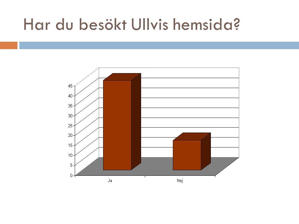 Har du besökt Ullvis hemsida