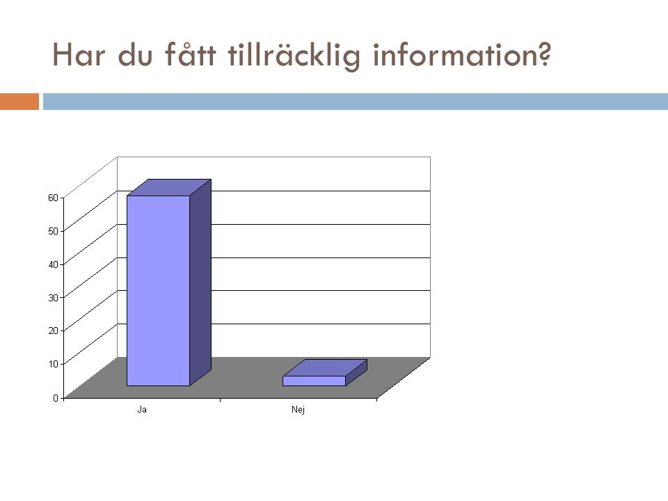 Varifrån har du fått informationen? Andra informationskällor: Ullvidagen Studiebesök