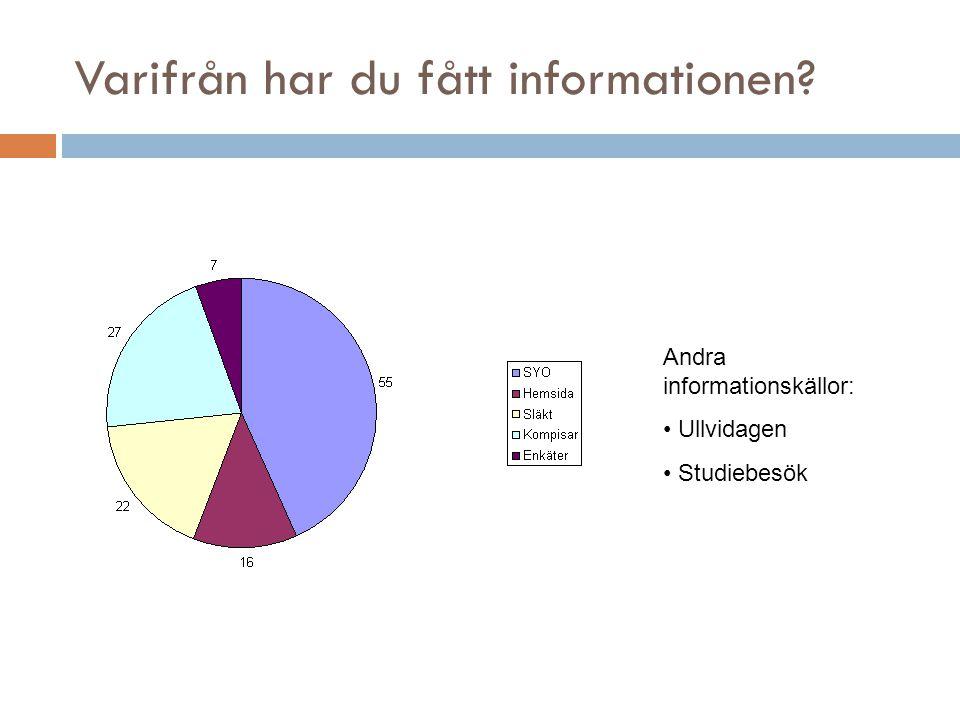 Varifrån har du fått informationen Andra informationskällor: Ullvidagen Studiebesök