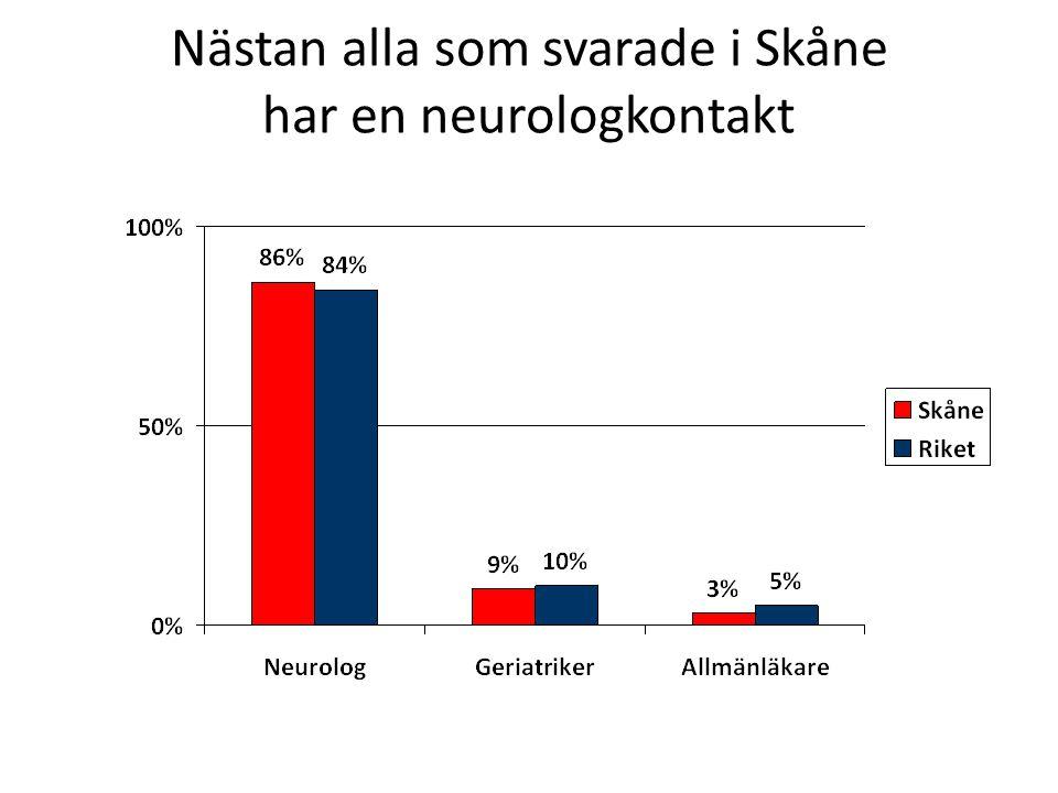 Nästan alla som svarade i Skåne har en neurologkontakt