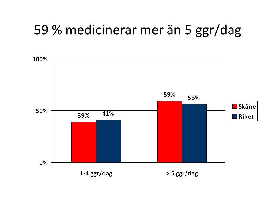 59 % medicinerar mer än 5 ggr/dag