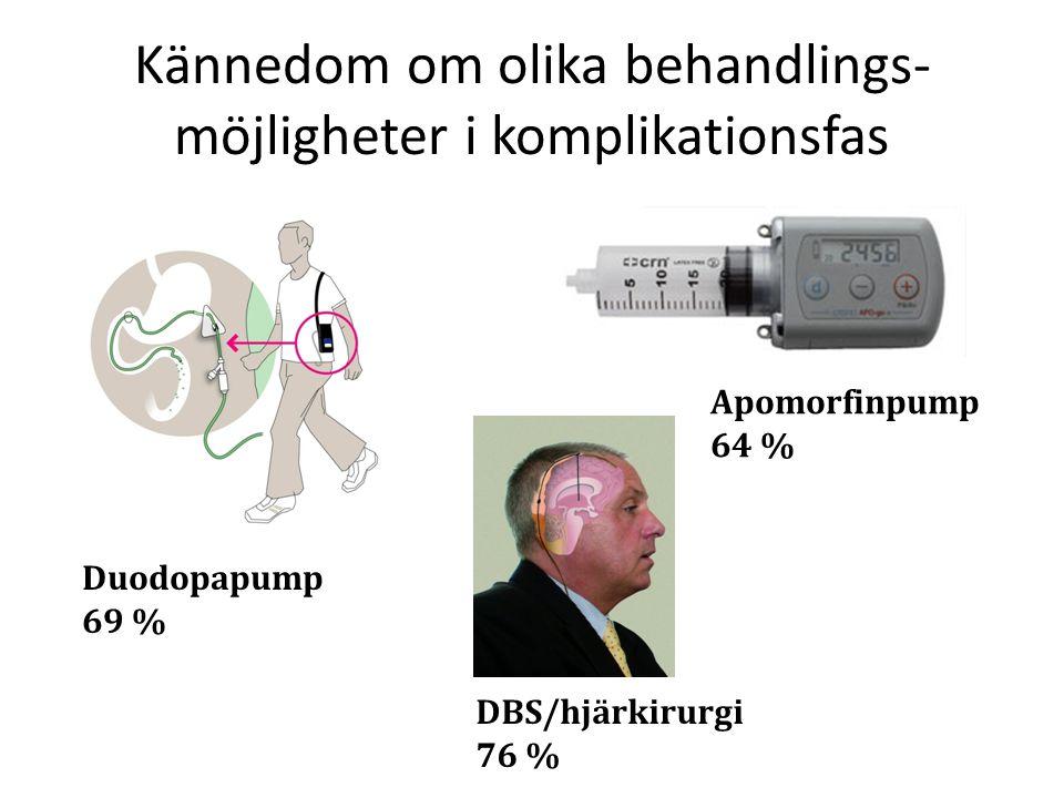 Kännedom om olika behandlings- möjligheter i komplikationsfas Duodopapump 69 % Apomorfinpump 64 % DBS/hjärkirurgi 76 %
