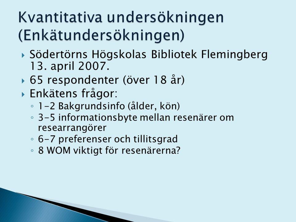  Södertörns Högskolas Bibliotek Flemingberg 13. april 2007.  65 respondenter (över 18 år)  Enkätens frågor: ◦ 1-2 Bakgrundsinfo (ålder, kön) ◦ 3-5
