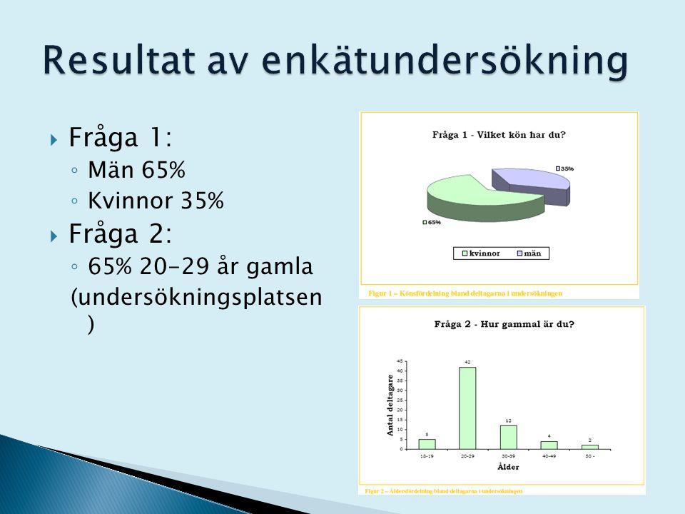  Fråga 1: ◦ Män 65% ◦ Kvinnor 35%  Fråga 2: ◦ 65% 20-29 år gamla (undersökningsplatsen )