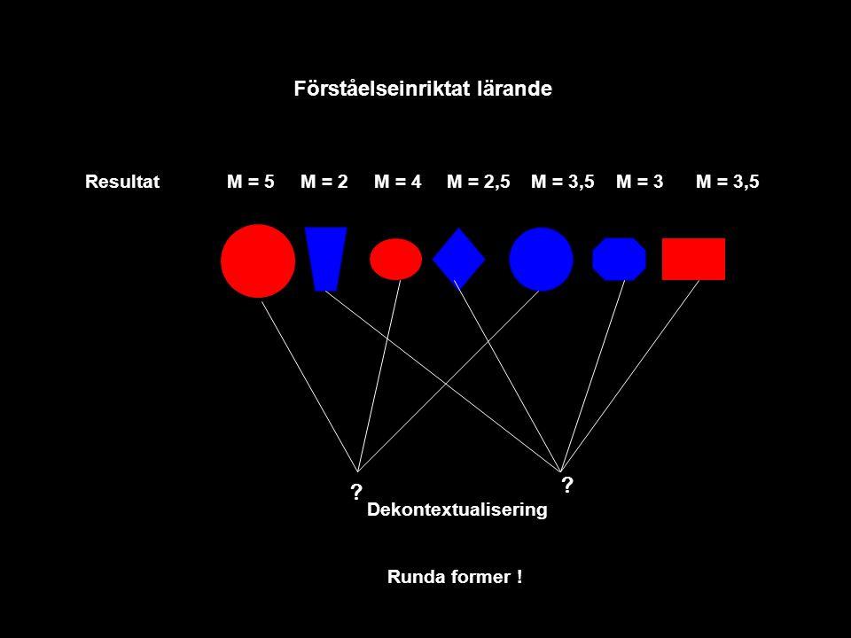 ? ? Runda former ! Dekontextualisering Förståelseinriktat lärande ResultatM = 5M = 2M = 4M = 2,5M = 3,5M = 3M = 3,5